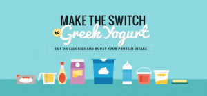Greek yogurt infographic